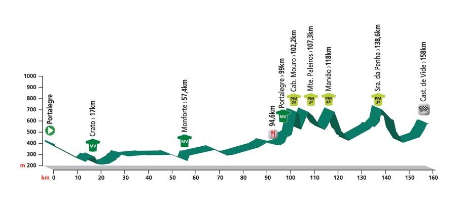 Profiel 1e etappe Volta ao Alentejo 2016