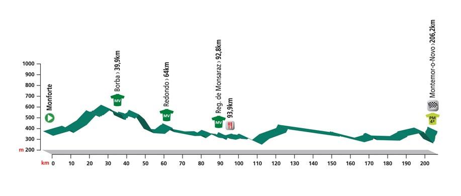 Profiel 2e etappe Volta ao Alentejo 2016