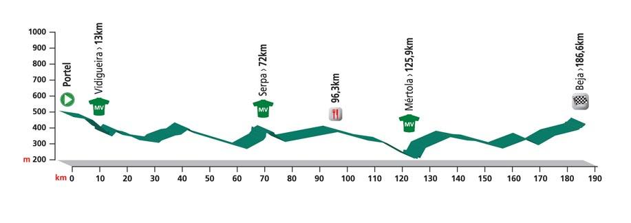 Profiel 3e etappe Volta ao Alentejo 2016
