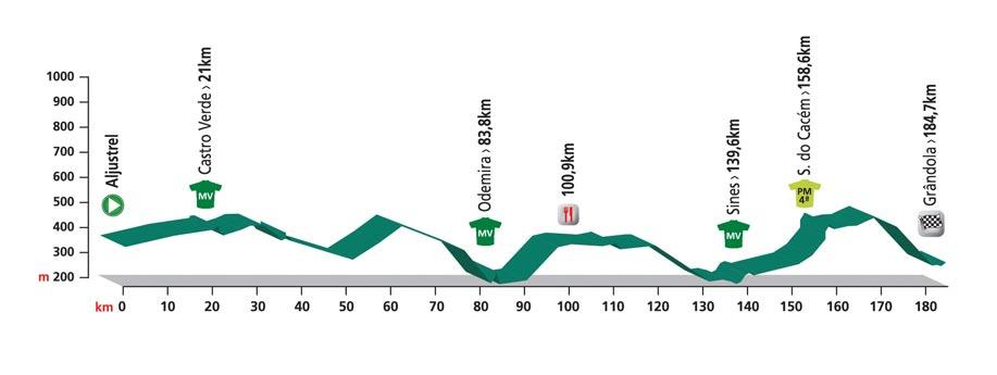 Profiel 4e etappe Volta ao Alentejo 2016