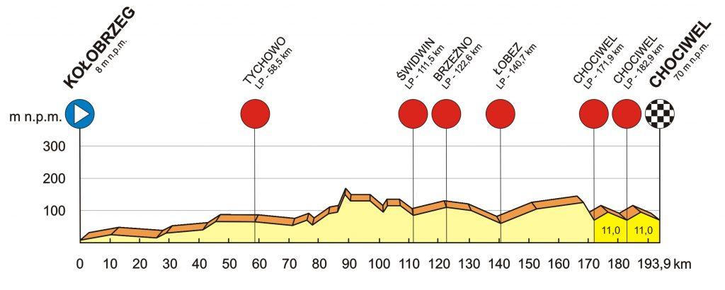 Profiel 1e etappe Bałtyk Karkonosze Tour