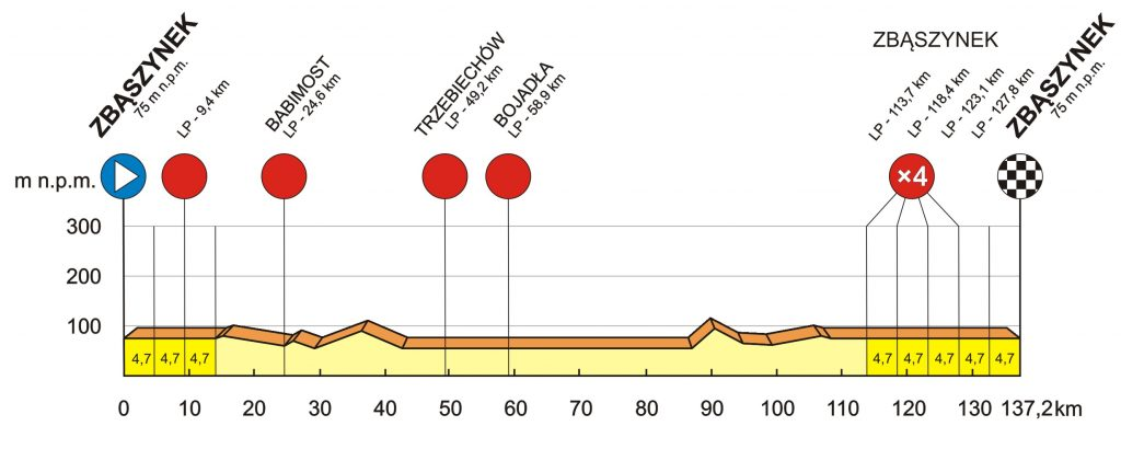 Profiel 3e etappe Bałtyk Karkonosze Tour