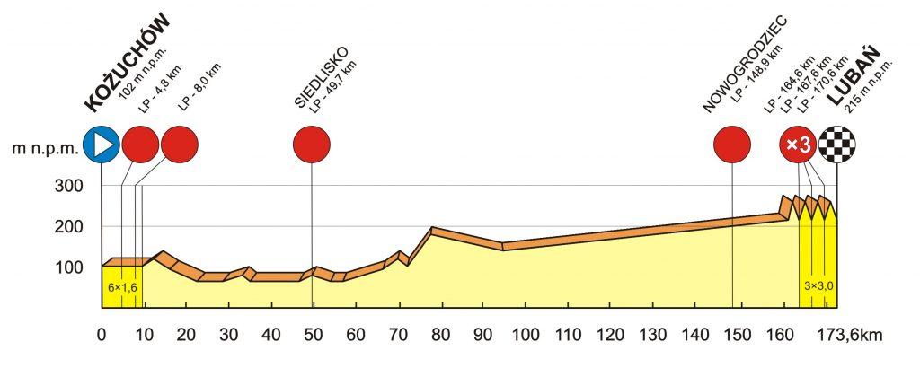 Profiel 4e etappe Bałtyk Karkonosze Tour