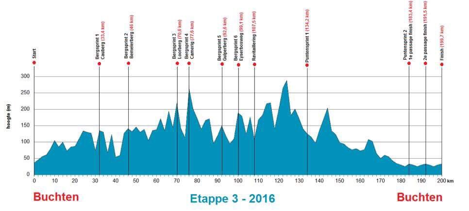 Profiel tweede etappe Ster ZLM Toer