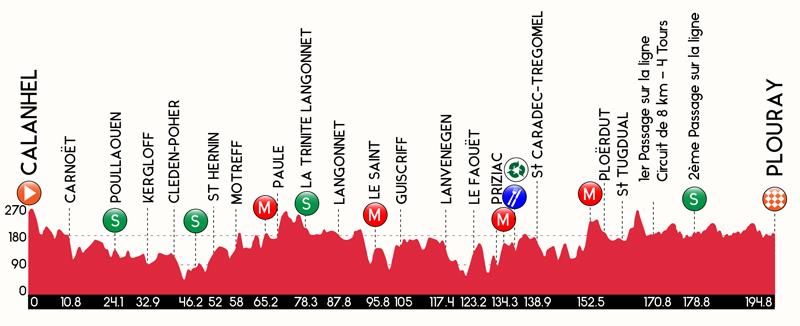 Profiel eerste etappe Kreizh Breizh Elite