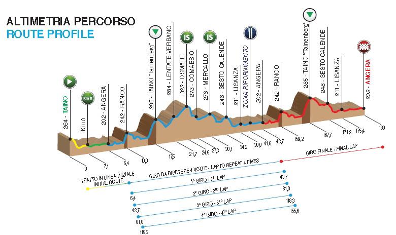 Profiel Coppa dei Laghi - Trofeo Almar