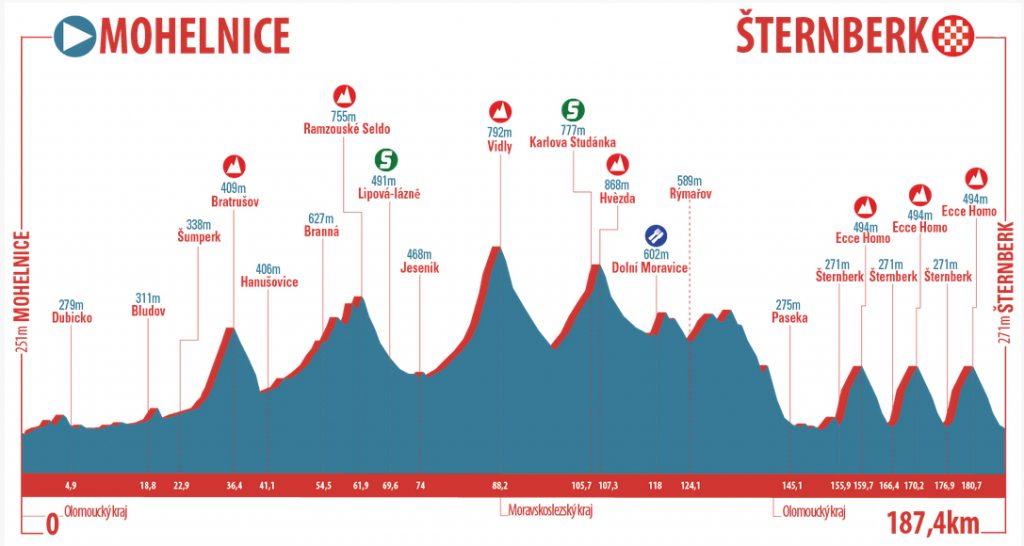 Profiel 3e etappe Czech Cycling Tour